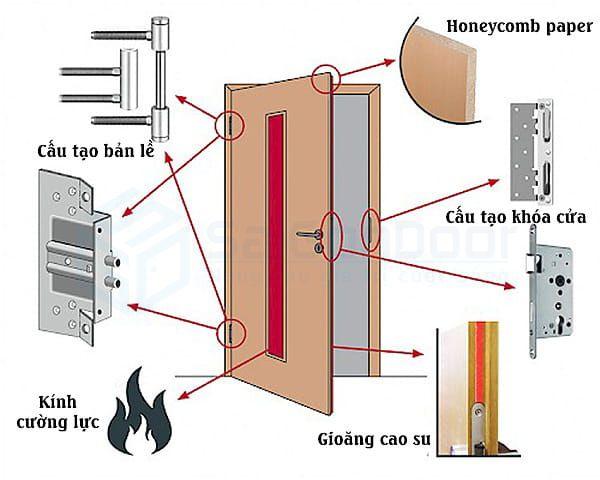 Mạt cắt lớp câu tạo các thành phần về cửa chống cháy